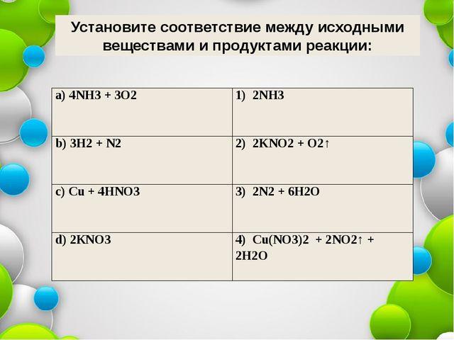 Установите соответствие между исходными веществами и продуктами реакции: a)4N...