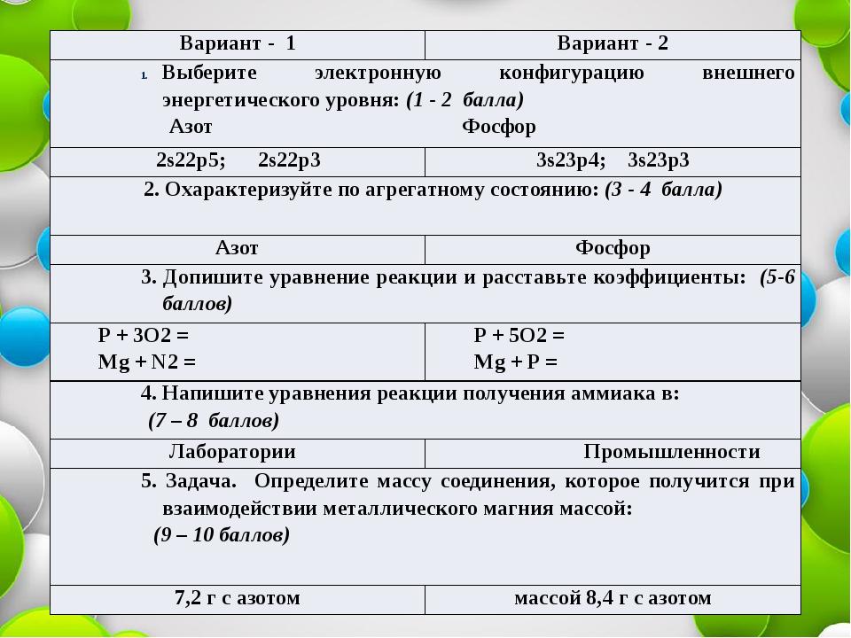 Вариант - 1 Вариант - 2 Выберите электронную конфигурацию внешнего энергетиче...