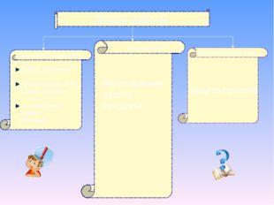 Этапы работы Выбор проблемы Определение цели и задач проекта Составление план
