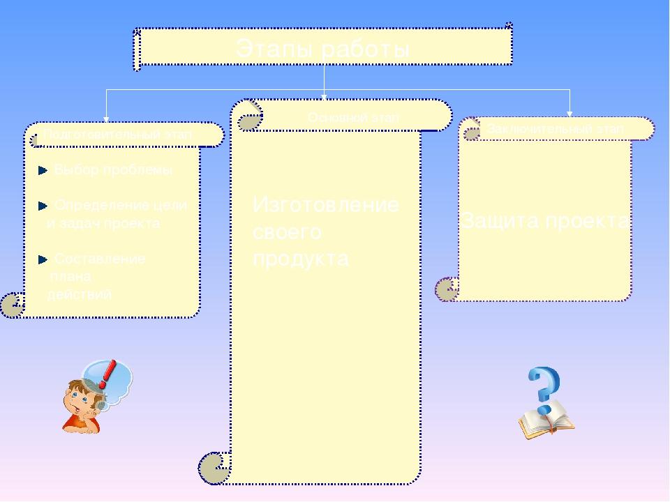 Этапы работы Выбор проблемы Определение цели и задач проекта Составление план...