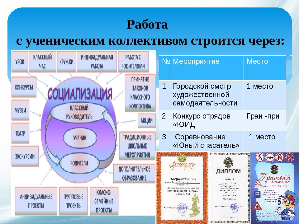 Работа с ученическим коллективом строится через: № Мероприятие Место 1 Городс...