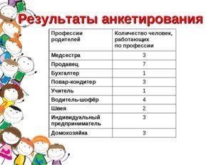 Результаты анкетирования Профессии родителейКоличество человек, работающих п