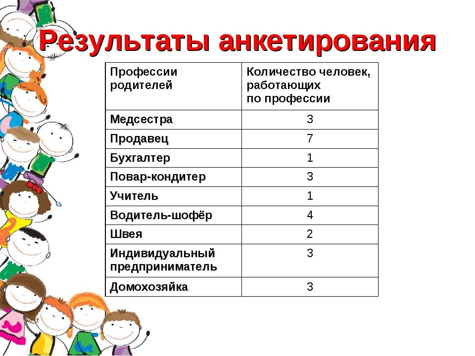 Результаты анкетирования Профессии родителейКоличество человек, работающих п...