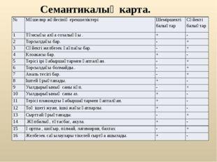 Семантикалық карта. № Мүшелнр жүйесінің ерекшеліктері Шеміршекті балықтар Сү