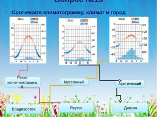Вопрос №13 Соотнесите климатограмму, климат и город России: Муссонный Резко к