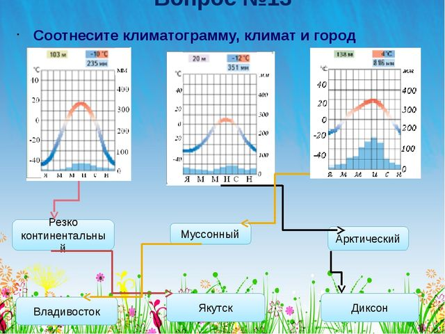 Вопрос №13 Соотнесите климатограмму, климат и город России: Муссонный Резко к...