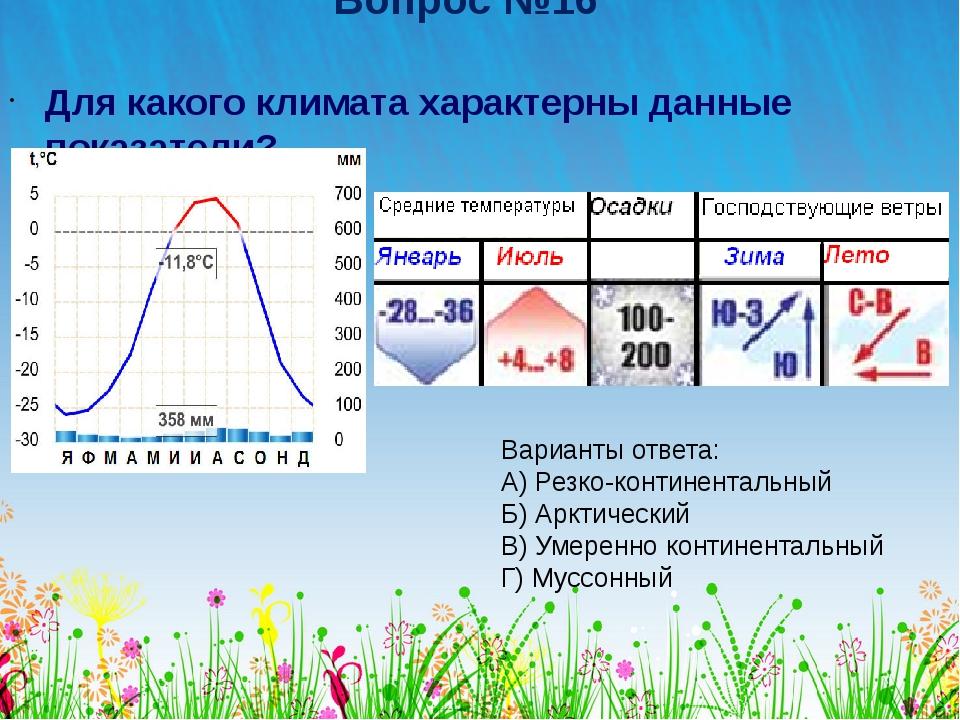 Вопрос №16 Для какого климата характерны данные показатели? Варианты ответа:...
