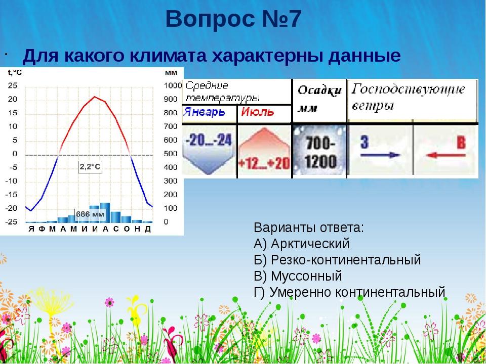 Вопрос №7 Для какого климата характерны данные показатели? Варианты ответа: А...