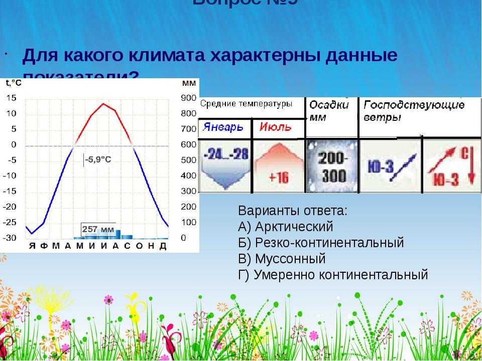 Вопрос №9 Для какого климата характерны данные показатели? Варианты ответа: А...