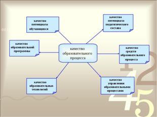 качество образовательного процесса качество образовательной программы качеств
