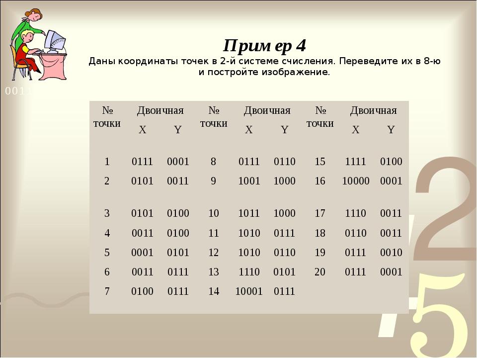 Пример 4 Даны координаты точек в 2-й системе счисления. Переведите их в 8-ю и...