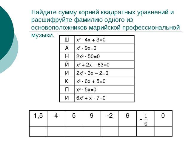 Найдите сумму корней квадратных уравнений и расшифруйте фамилию одного из осн...