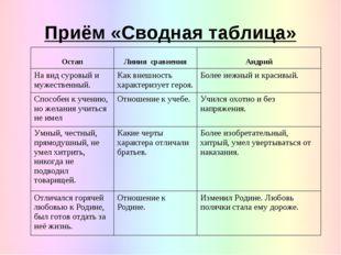 Приём «Сводная таблица»  Остап Линия сравнения Андрий На вид суровый и му