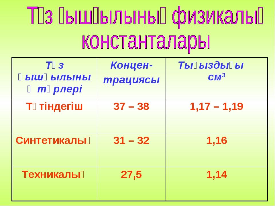 Тұз қышқылының түрлеріКонцен- трациясыТығыздығы см3 Түтіндегіш37 – 381,17...