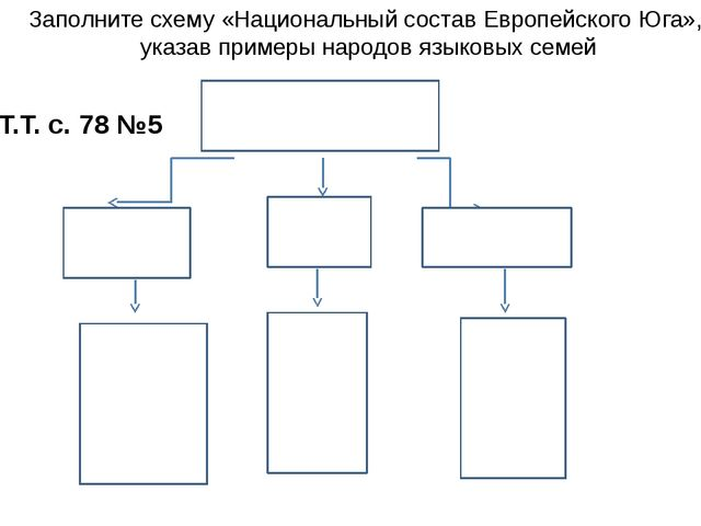 Т.Т. с. 78 №5 Языковая семья Заполните схему «Национальный состав Европейског...