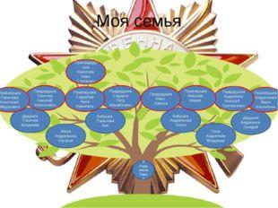 Моя семья Я Андреянов Павел Мама Андреянова Наталья Папа Андреянов Владимер Б