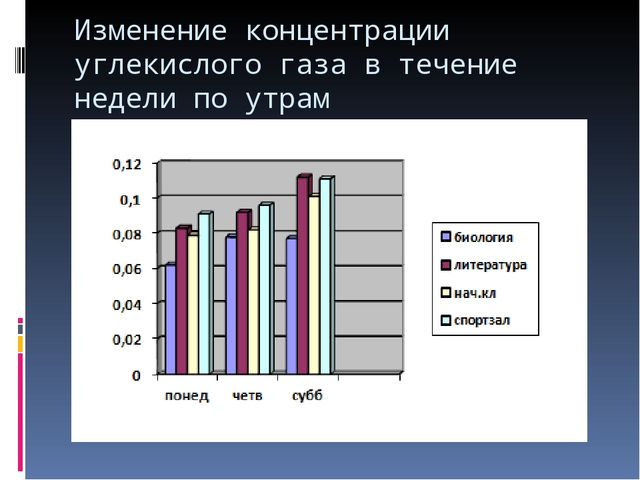 Изменение концентрации углекислого газа в течение недели по утрам