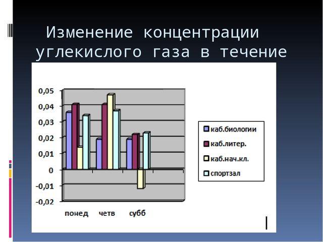 Изменение концентрации углекислого газа в течение дня