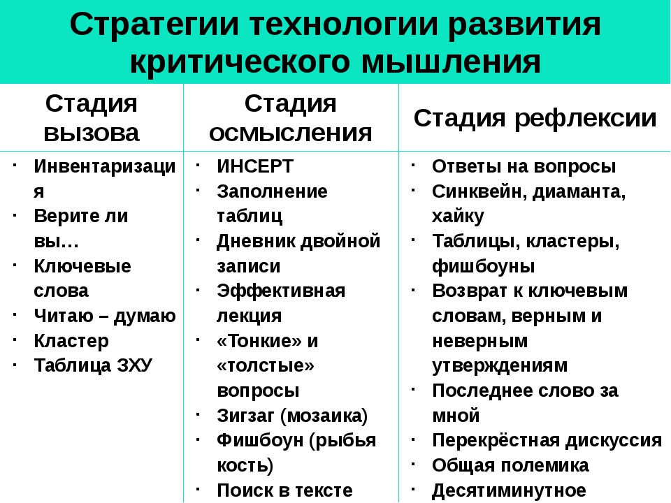 Стратегии технологии развития критического мышления Стадия вызова Стадия осмы...