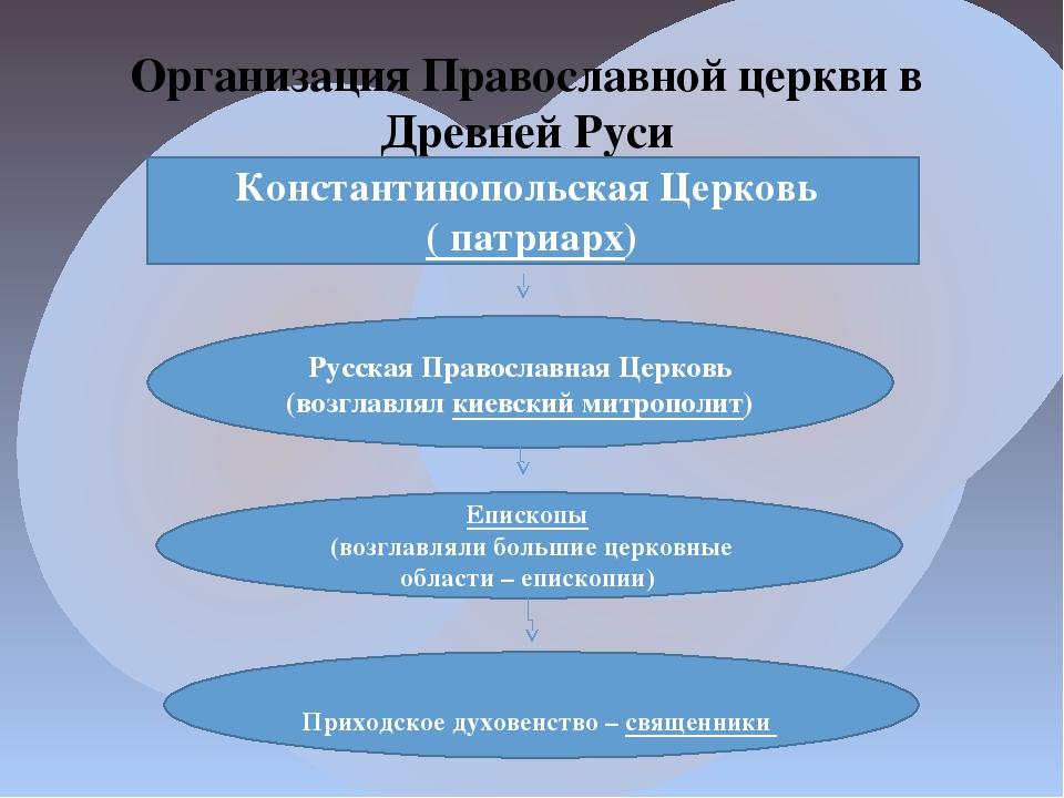 Организация Православной церкви в Древней Руси   Константинопольская Церков...