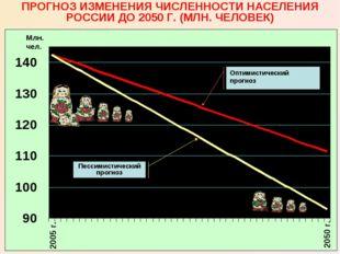 2005 г. 2050 г. ПРОГНОЗ ИЗМЕНЕНИЯ ЧИСЛЕННОСТИ НАСЕЛЕНИЯ РОССИИ ДО 2050 Г. (МЛ