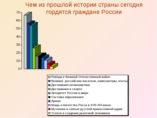 Чем из прошлой истории страны сегодня гордятся граждане России