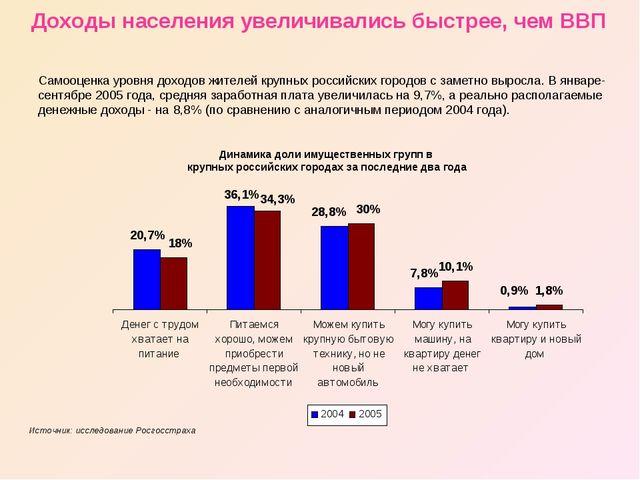 Самооценка уровня доходов жителей крупных российских городов с заметно выросл...