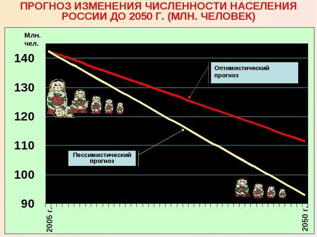 2005 г. 2050 г. ПРОГНОЗ ИЗМЕНЕНИЯ ЧИСЛЕННОСТИ НАСЕЛЕНИЯ РОССИИ ДО 2050 Г. (МЛ...