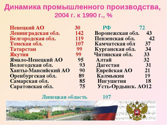 Динамика промышленного производства, 2004 г. к 1990 г., % Ненецкий АО 30 РФ...