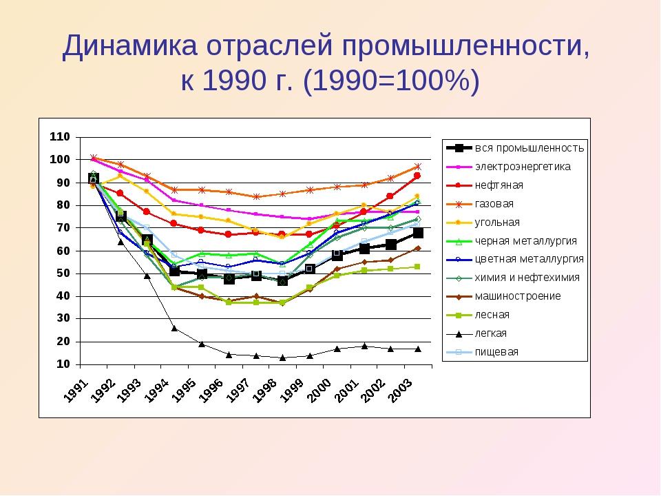 Динамика отраслей промышленности, к 1990 г. (1990=100%)