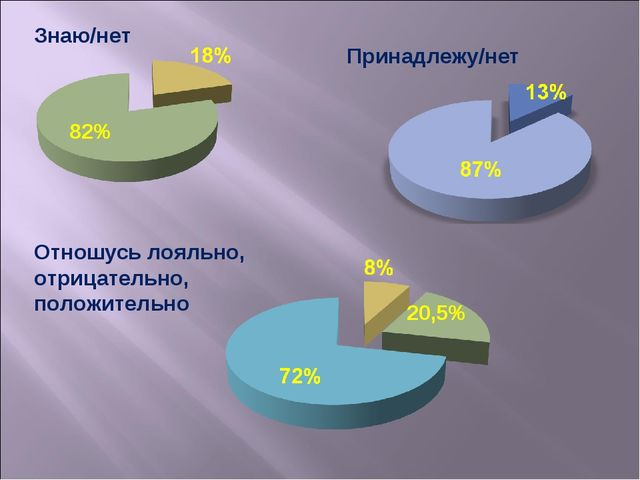 Знаю/нет 82% Принадлежу/нет 20,5% Отношусь лояльно, отрицательно, положительно