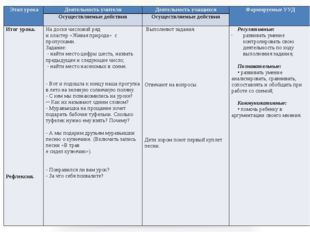 Этап урока  Деятельность учителя Деятельность учащихся Формируемые УУД  О