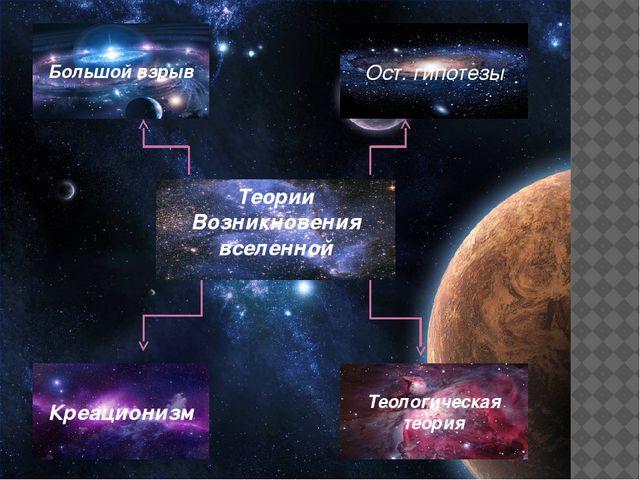 Теории Возникновения вселенной Большой взрыв Креационизм Теологическая теория...