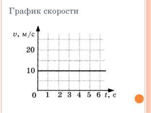 График скорости