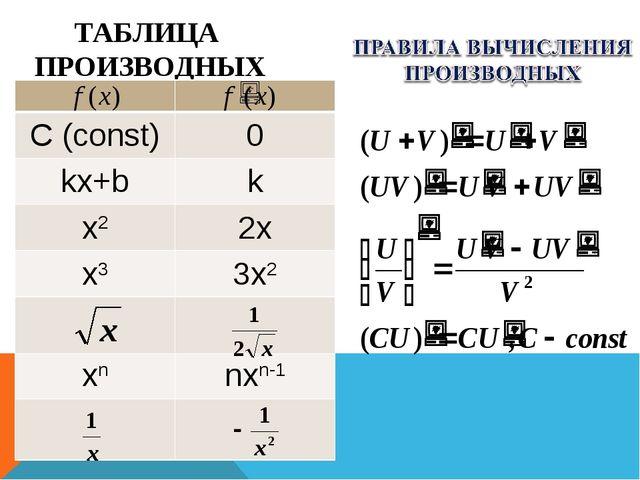 ТАБЛИЦА ПРОИЗВОДНЫХ  С (const)0 kx+bk x22x x33x2  xnnxn-1