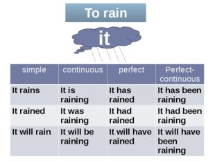 To rain it simple continuous perfect Perfect-continuous Itrains It is raining