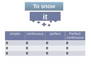 To snow it simple continuous perfect Perfect-continuous It It It It It It It