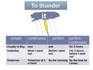 To thunder it simple continuous perfect perfect-continuous Usually in May now