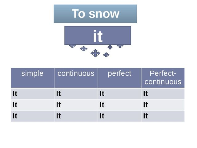 To snow it simple continuous perfect Perfect-continuous It It It It It It It...