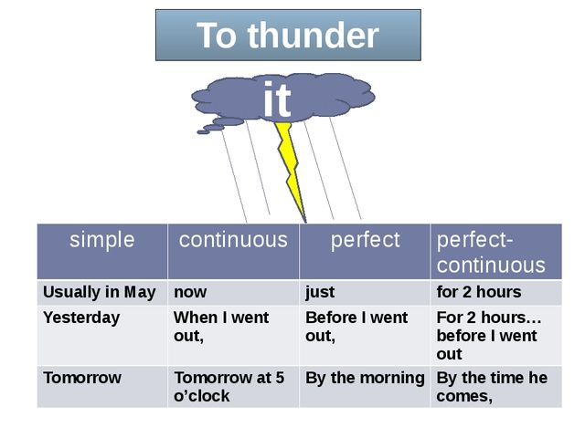 To thunder it simple continuous perfect perfect-continuous Usually in May now...