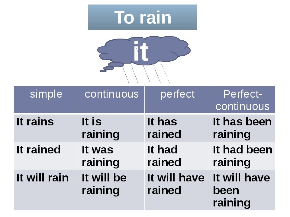 To rain it simple continuous perfect Perfect-continuous Itrains It is raining...