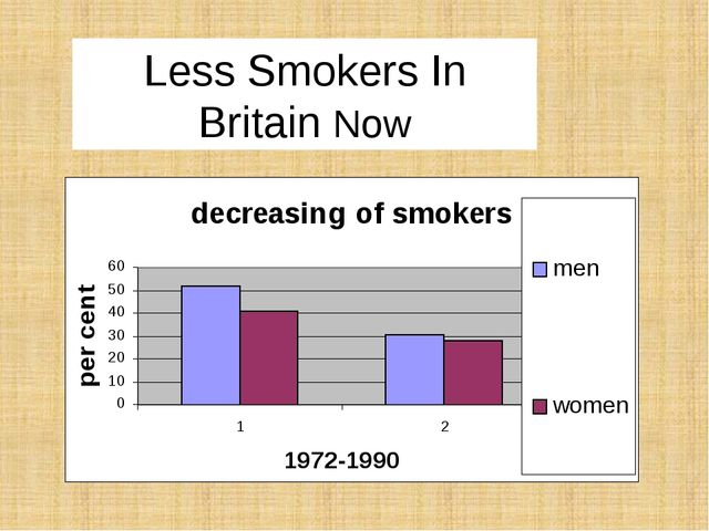 Less Smokers In Britain Now