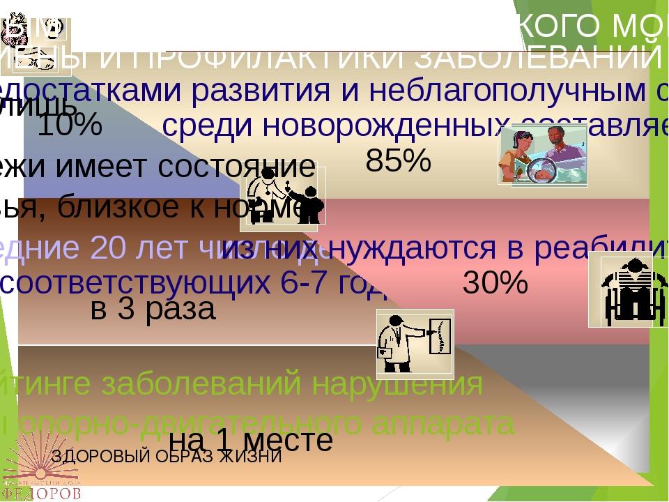 ЗДОРОВЫЙ ОБРАЗ ЖИЗНИ 85% 30% в 3 раза на 1 месте 10% молодёжи имеет состояние...