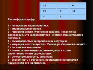 Расшифровка цифр: 1 - личностные характеристики. 2 - эмоциональная сфера. 3 -