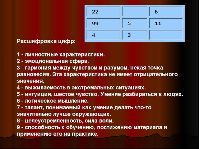 Расшифровка цифр: 1 - личностные характеристики. 2 - эмоциональная сфера. 3 -...