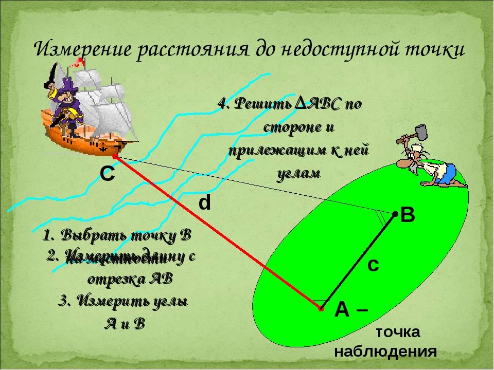 Измерение расстояния до недоступной точки d A – точка наблюдения C B c Выбрат...
