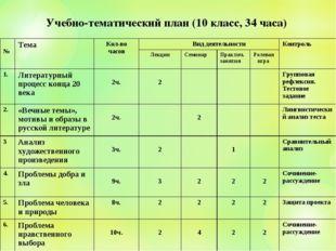 Учебно-тематический план (10 класс, 34 часа) №ТемаКол-во часов Вид деятель