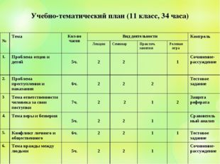 Учебно-тематический план (11 класс, 34 часа) №ТемаКол-во часов Вид деятель