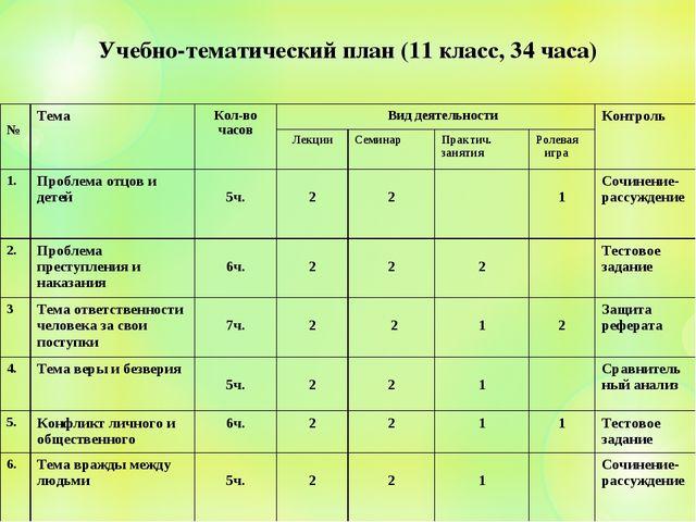 Учебно-тематический план (11 класс, 34 часа) №ТемаКол-во часов Вид деятель...