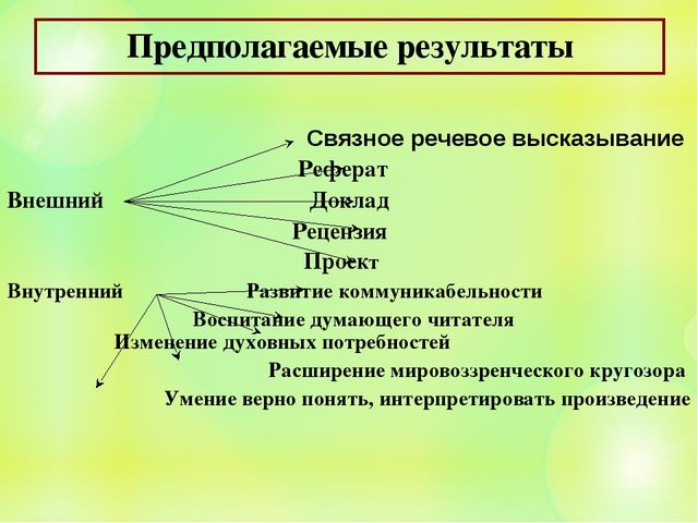 Предполагаемые результаты Связное речевое высказывание  Реферат Внешний...